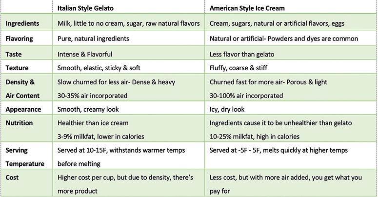 Comparison Table of Gelato and Ice Cream